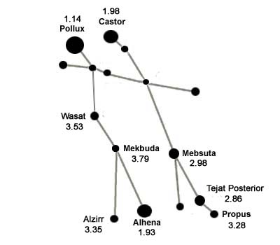 The number next to each star is its apparent magnitude, its brightness ...