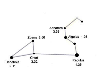 Leo Constellation - Facts About Leo | Solarsystemquick.com