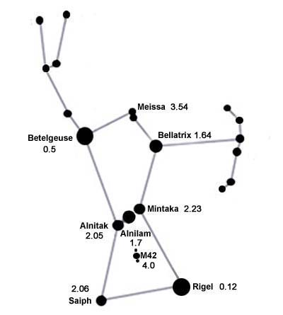 http://www.solarsystemquick.com/universe/orion-constellation-new-2.jpg