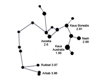 Sagittarius Constellation - Facts About Sagittarius