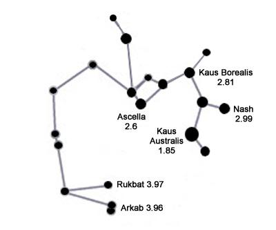 Sagittarius Constellation  Facts About Solarsystemquick