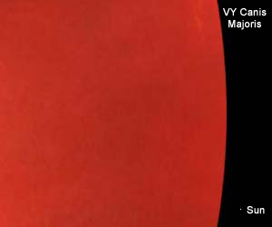 Vy Canis Majoris compared to the sun
