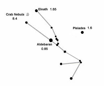 Taurus Constellation - Facts About Taurus ...