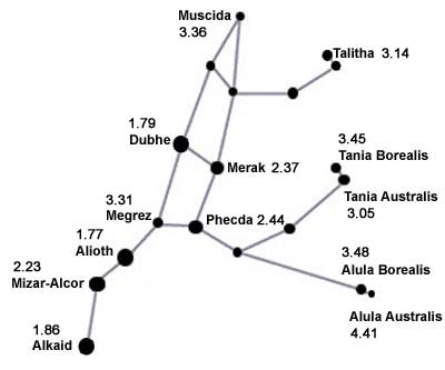 Ursa Major Stars Names Of Ursa Major Stars Star Map Ur